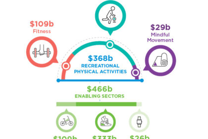 Physical Activity Is an $828 Billion Market